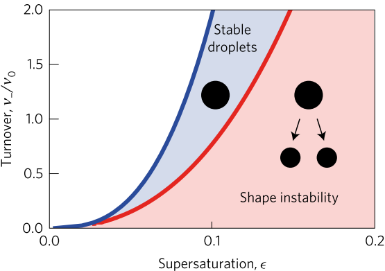 dropletStabilityDiagram_fig2b
