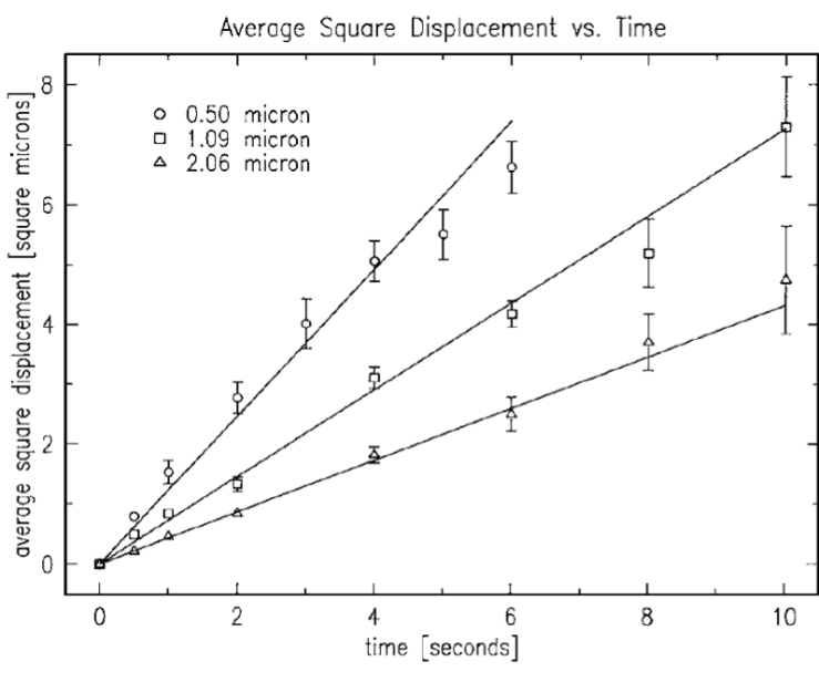 A plot of the average mean square displacement of three different sized particles over time.
