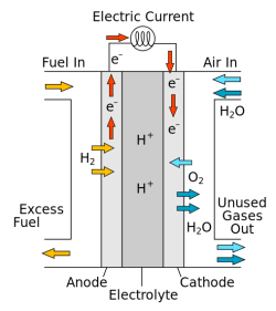 508px-Solid_oxide_fuel_cell_protonic